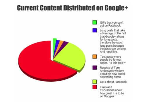 Content on Google Plus, from Sean Bonner